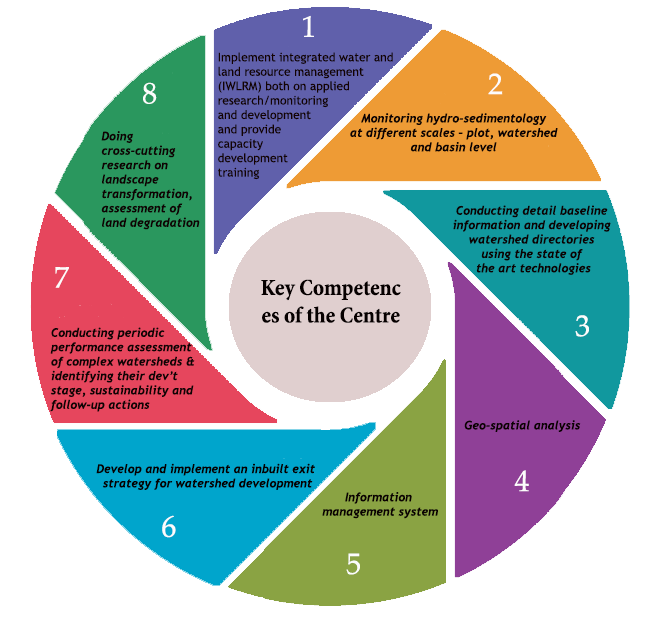 Key Competences of the center